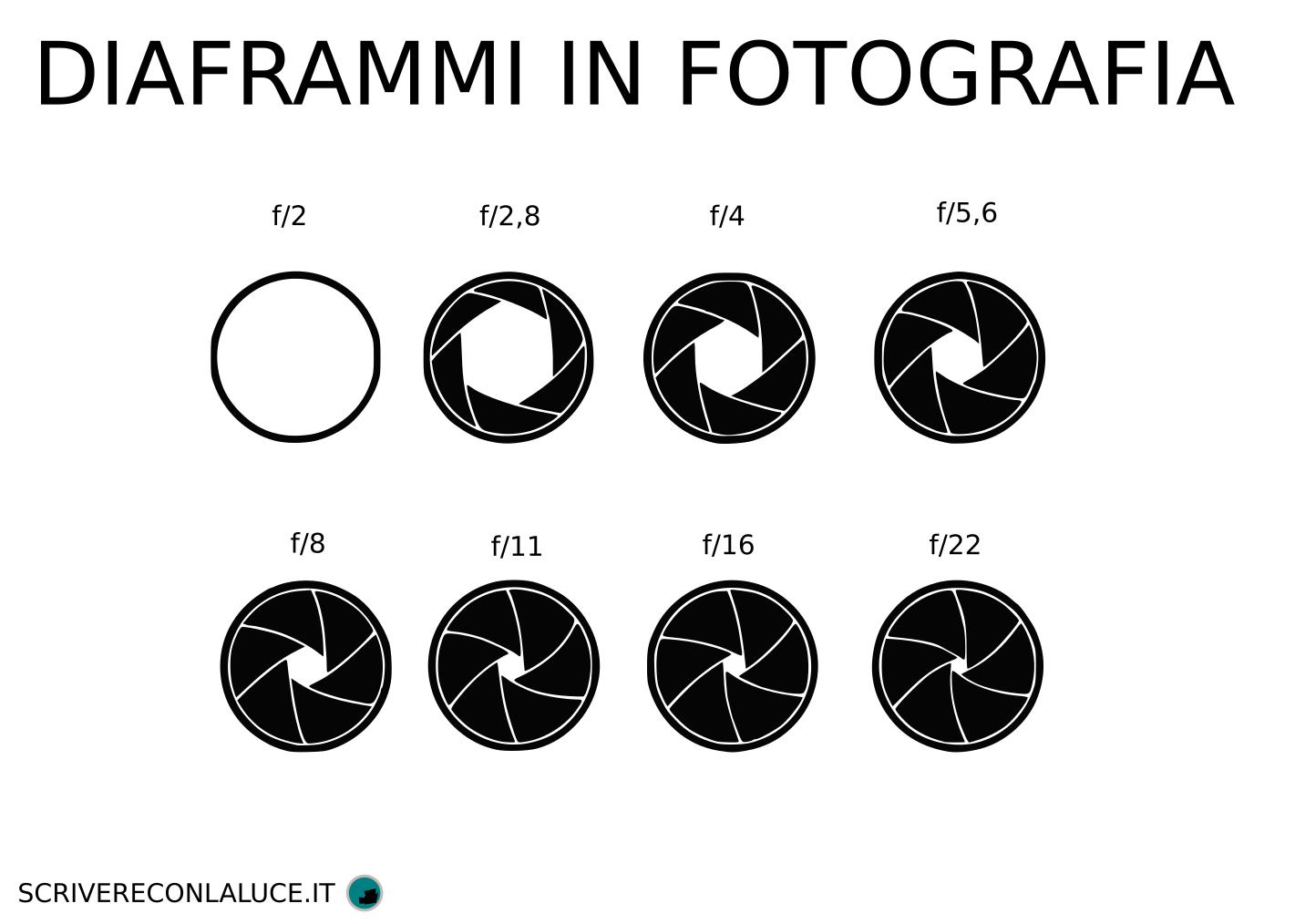 Diaframmi in fotografia