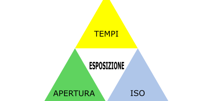 Il triangolo dell'esposizione semplificato